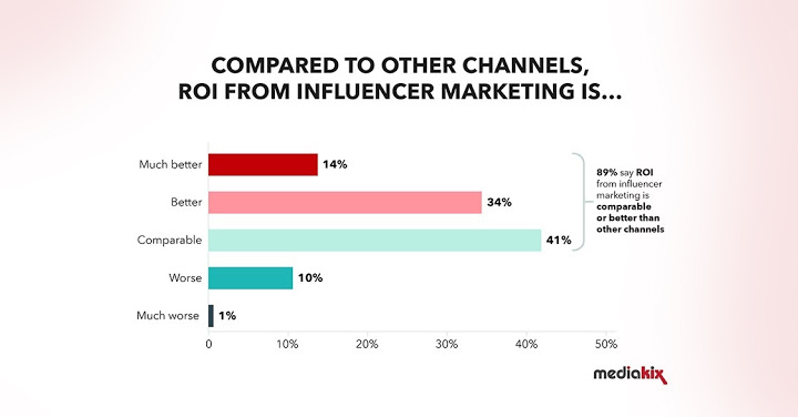 Marketers believe influencer marketing gives better ROI